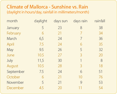 Mallorca Island Days of Sunshine & Rain Chart