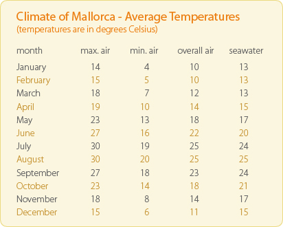 Mallorca Average Temperatures Chart